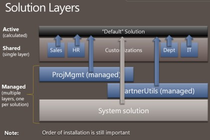 CRM5_SolutionLayers_small