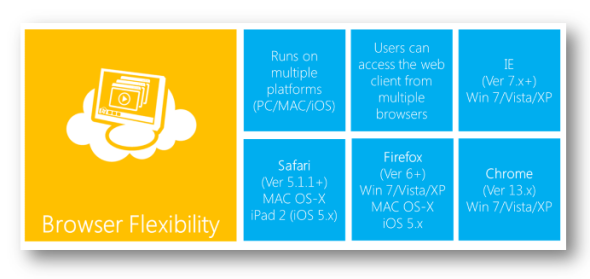 Microsoft Dynamics CRM browser and OS support