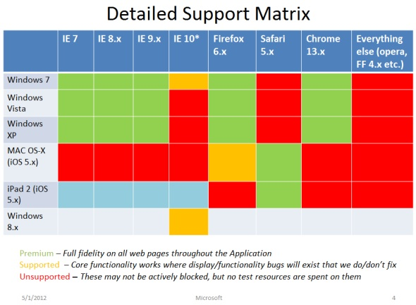 Microsoft Dynamics CRM 2011 cross-browser support matrix