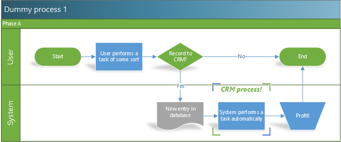Making use of Dynamics CRM process automation capabilities