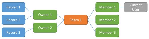 Advanced_Find_Current_User_Relationships