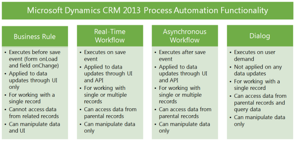CRM_2013_Process_Automation_small