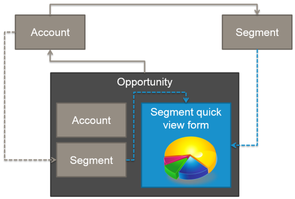 Similar Opportunity Analytics with CRM 2013 Quick View Forms