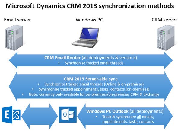 Synchronization vs. Tracking: Understanding Activity Management Options in Dynamics CRM