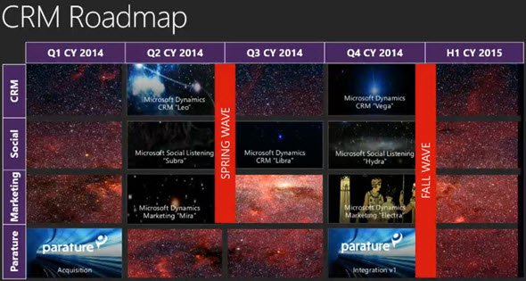 Microsoft Dynamics CRM roadmap 2014