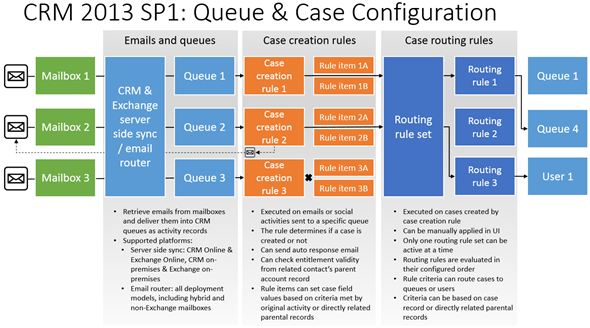 CRM2013SP1_Queue_Case_Configuration_small