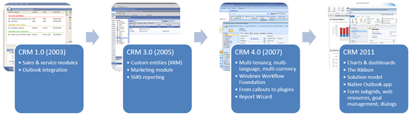 CRM_Platform_Evolution_1_small