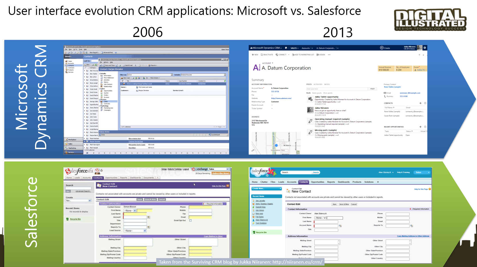 Dynamics CRM Platform Evolution, Part 1: The History