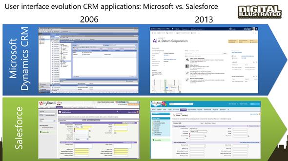 CRM_Platform_Evolution_2_small