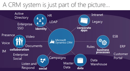 CRM_system_is_just_part_of_the_picture_2