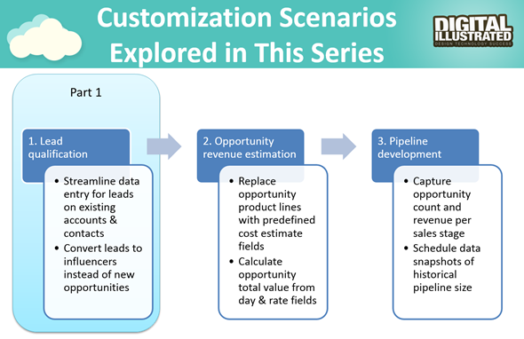 MSDynamicsWorld_Smarter_Sales_Process_scenarios