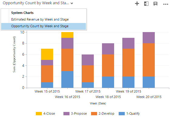 CRM_opportunity_count_by_week_and_stage