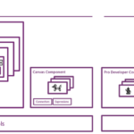 2 become 1 UI: PowerApps Roadmap from MBAS